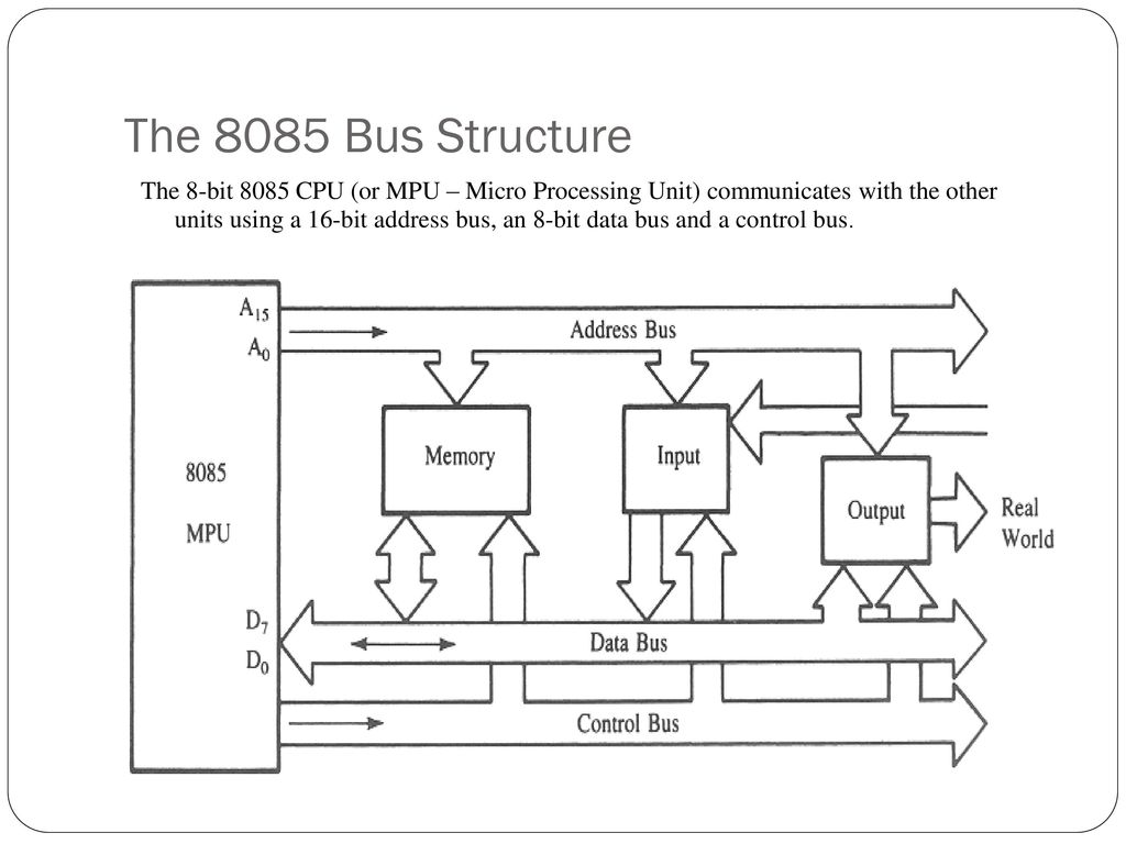 hight resolution of block diagram 8085 microprocessor for polytechnic