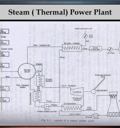 12 steam thermal power plant [ 1024 x 768 Pixel ]