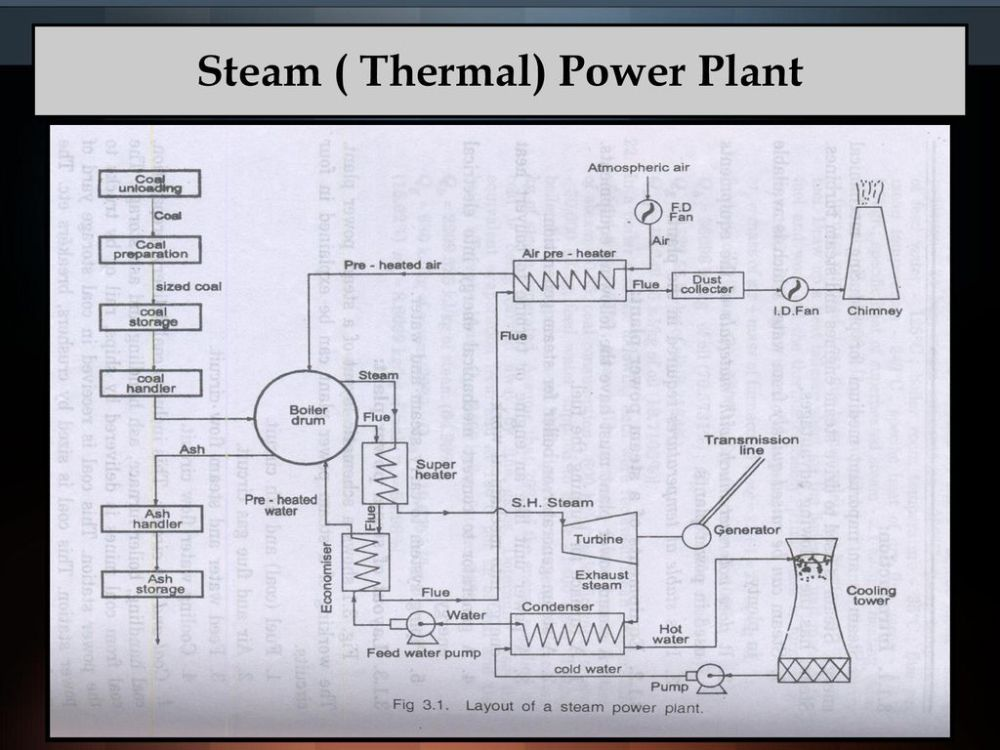 medium resolution of 12 steam thermal power plant