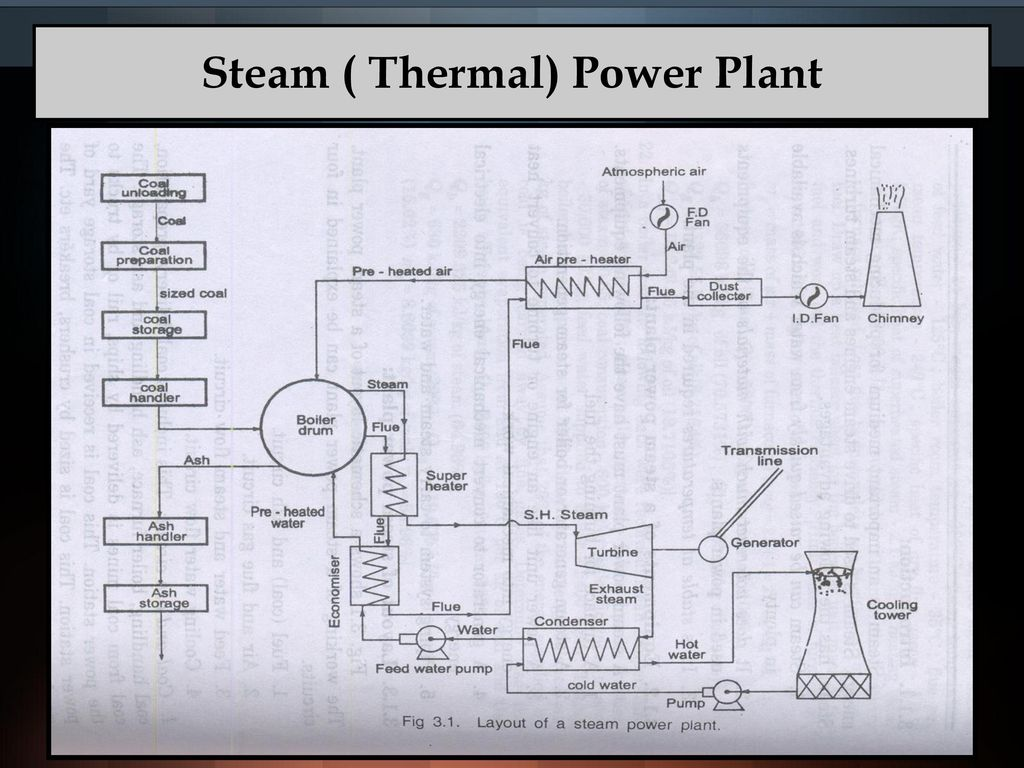 hight resolution of 12 steam thermal power plant