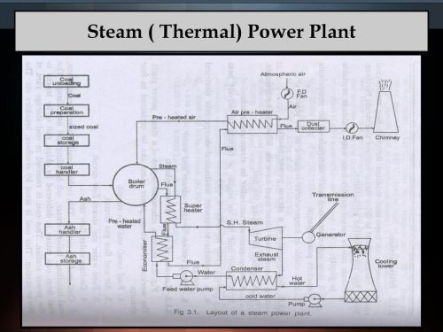 small resolution of 12 steam thermal power plant