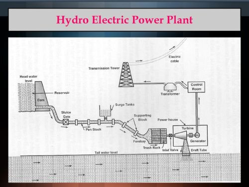 small resolution of 33 hydro electric power plant