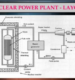 nuclear power plant diagram ppt wiring diagram sortnuclear power plant diagram ppt wiring library 43 nuclear [ 1024 x 768 Pixel ]