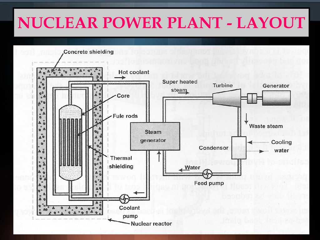 hight resolution of 43 nuclear power plant layout