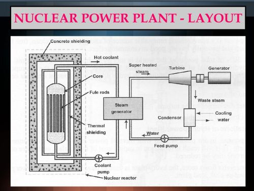 small resolution of 43 nuclear power plant layout