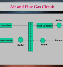 air and flue gas circuit [ 1024 x 768 Pixel ]