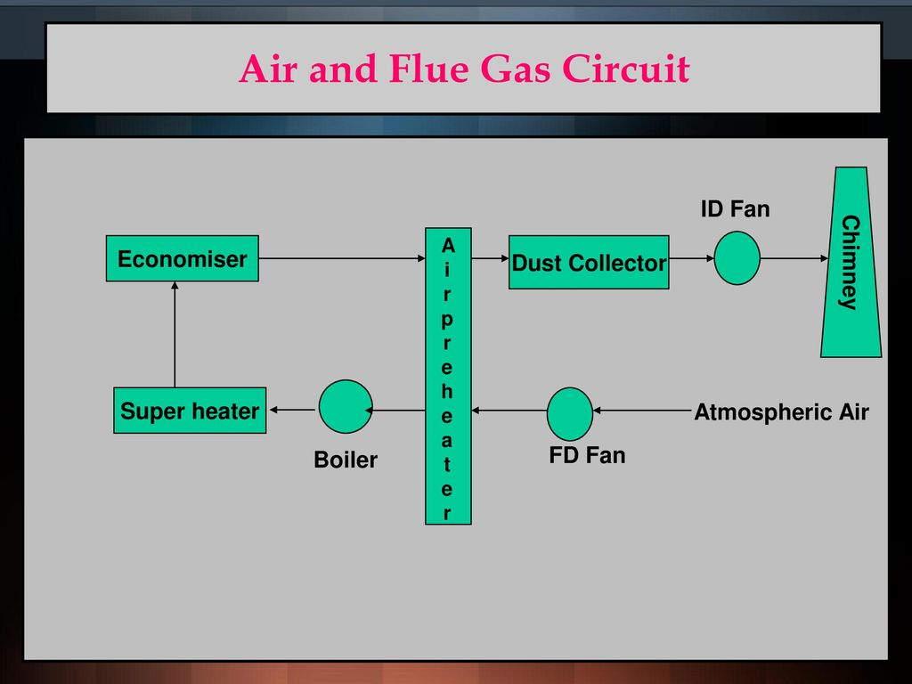 hight resolution of air and flue gas circuit