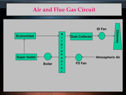 small resolution of air and flue gas circuit