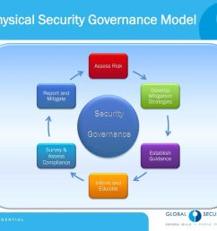 physical security governance model [ 1024 x 768 Pixel ]