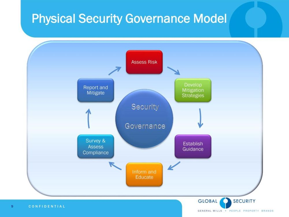 medium resolution of physical security governance model