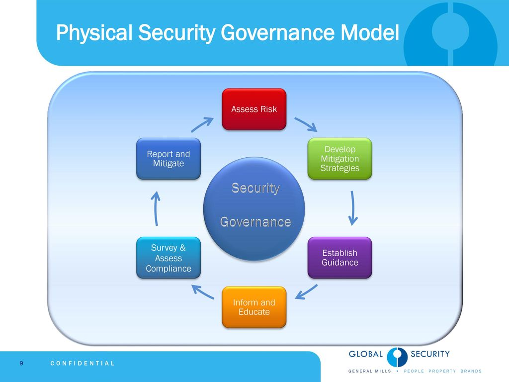 hight resolution of physical security governance model