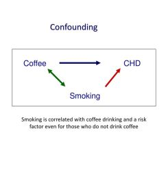 53 confounding coffee chd smoking [ 1024 x 768 Pixel ]