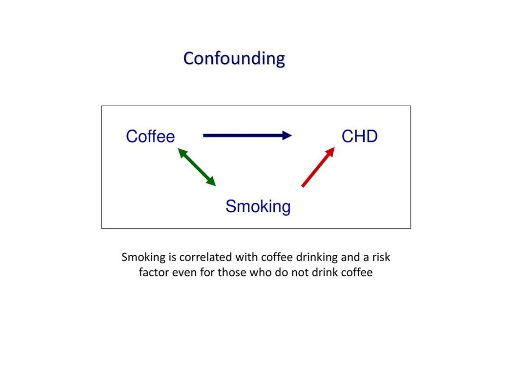 medium resolution of 53 confounding coffee chd smoking