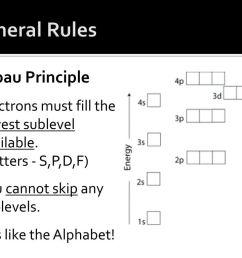 general rules aufbau principle [ 1024 x 768 Pixel ]