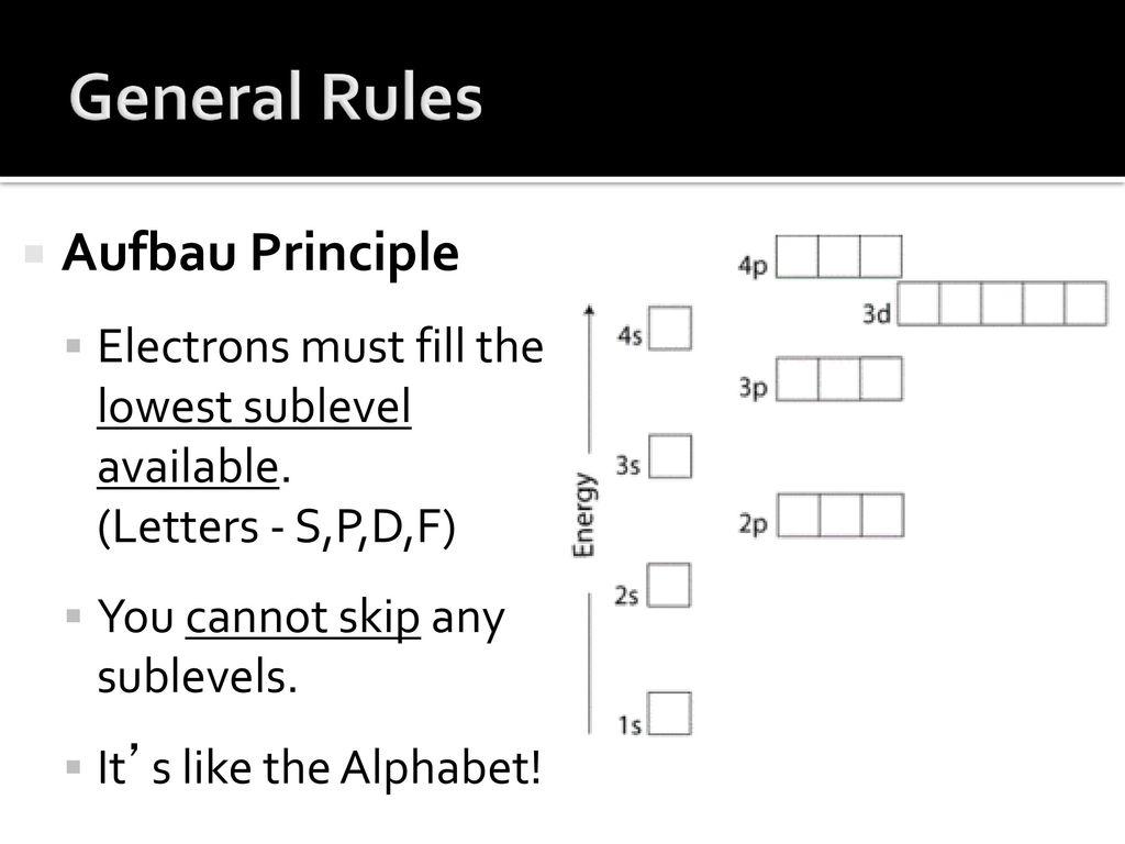 hight resolution of general rules aufbau principle