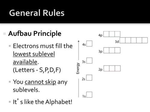 small resolution of general rules aufbau principle