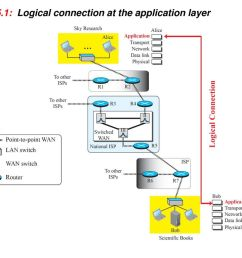4 figure 25 1 logical connection at the application layer [ 1024 x 768 Pixel ]