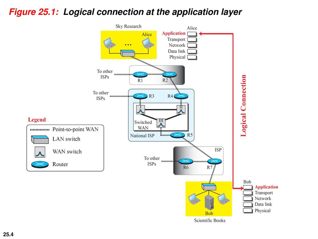 hight resolution of 4 figure 25 1 logical connection at the application layer
