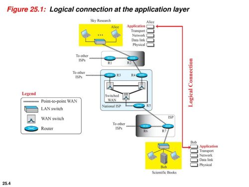 small resolution of 4 figure 25 1 logical connection at the application layer