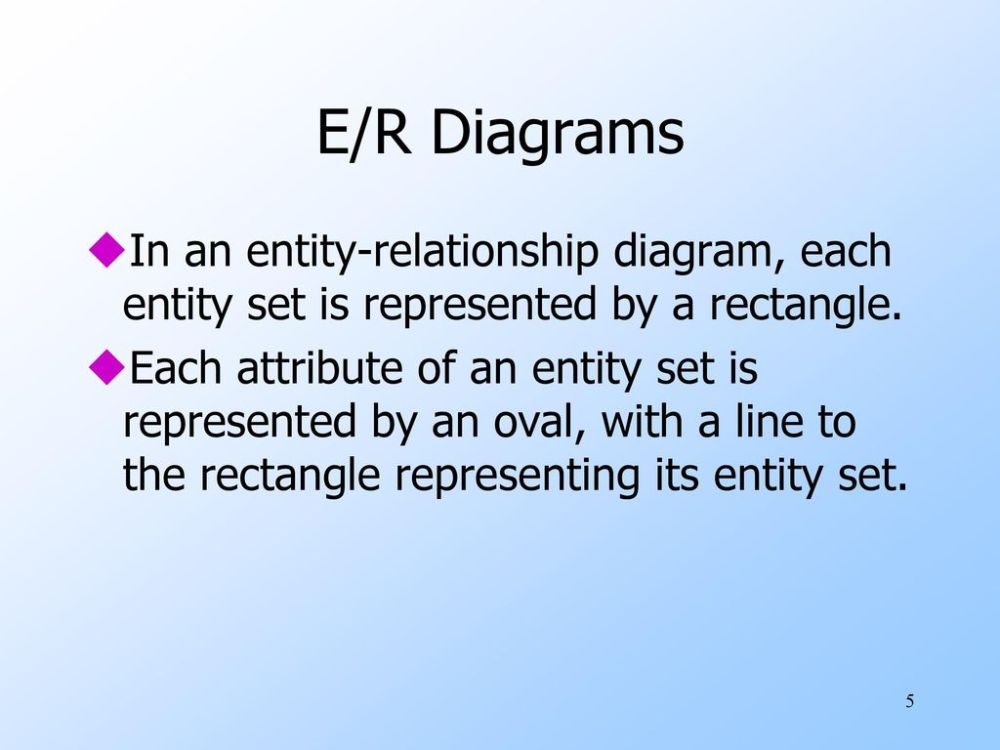 medium resolution of e r diagrams in an entity relationship diagram each entity set is represented