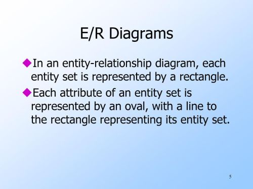 small resolution of e r diagrams in an entity relationship diagram each entity set is represented
