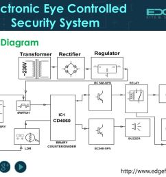 3 electronic eye controlled security system block diagram [ 1024 x 768 Pixel ]