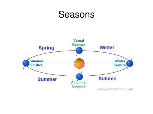 small resolution of 1 seasons