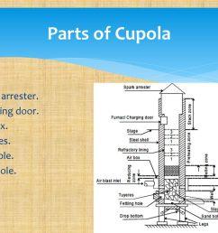parts of cupola spark arrester charging door air box tuyeres  [ 1024 x 768 Pixel ]