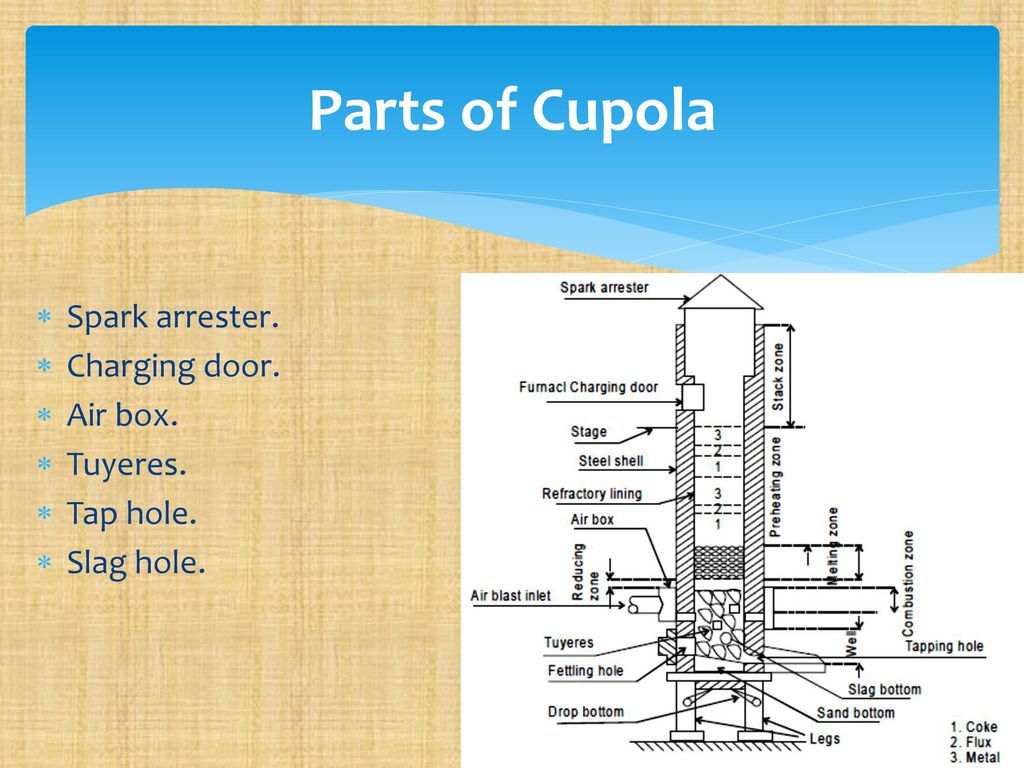 hight resolution of parts of cupola spark arrester charging door air box tuyeres