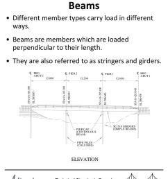 3 simple beams shown below is a free body diagram  [ 1024 x 1365 Pixel ]