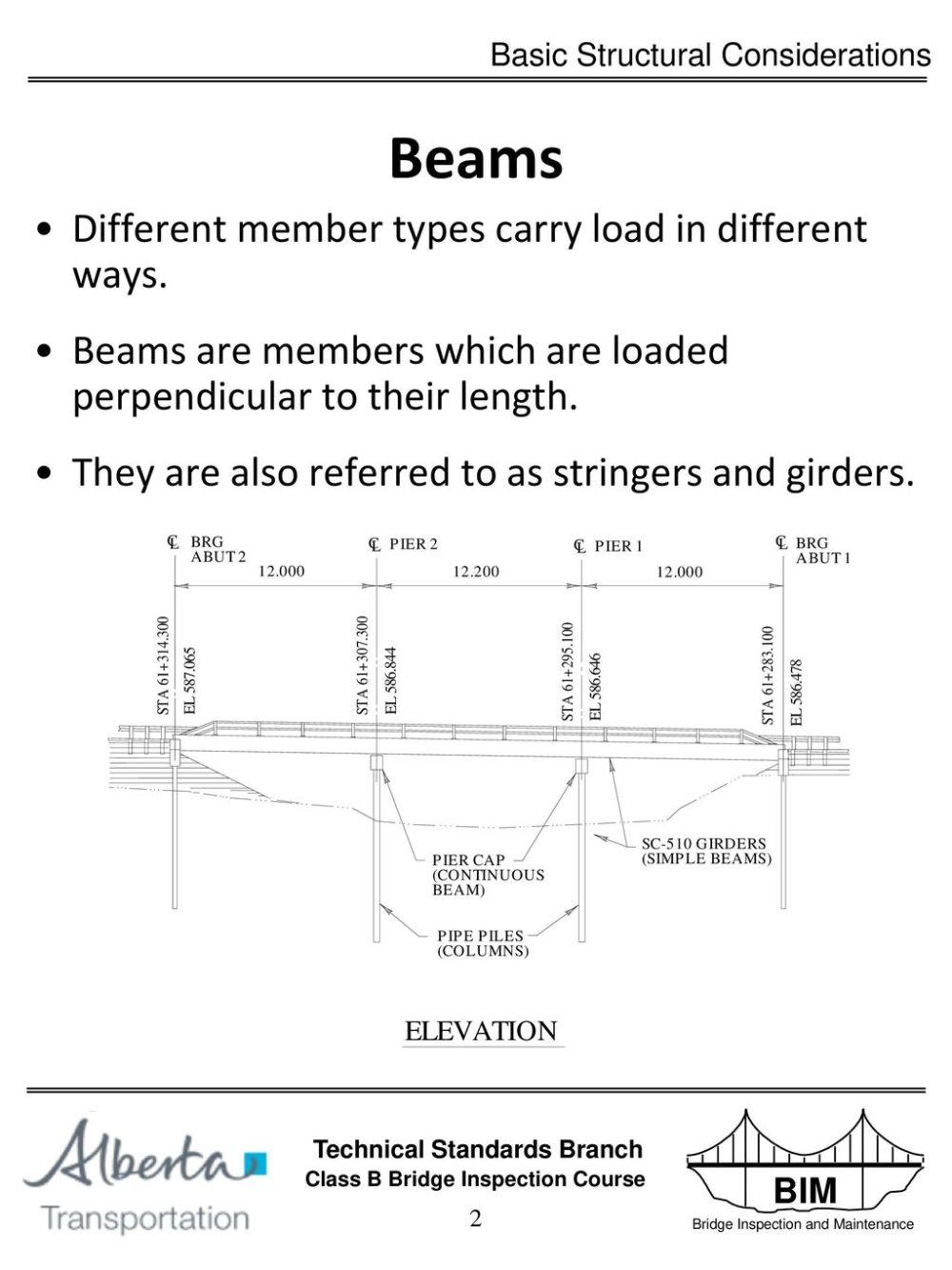medium resolution of 3 simple beams shown below is a free body diagram