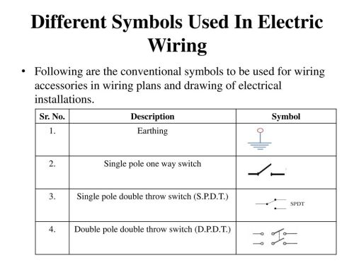 small resolution of different symbols used in electric wiring