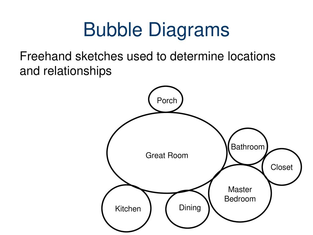 master plan architecture bubble diagram car deck wiring planning and sketching a floor ppt download 10