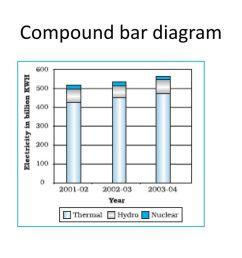 18 compound bar diagram [ 1024 x 768 Pixel ]