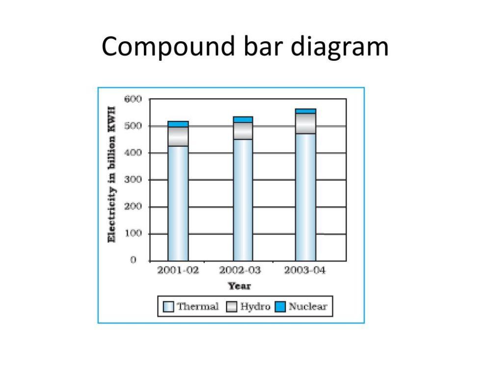 medium resolution of 18 compound bar diagram