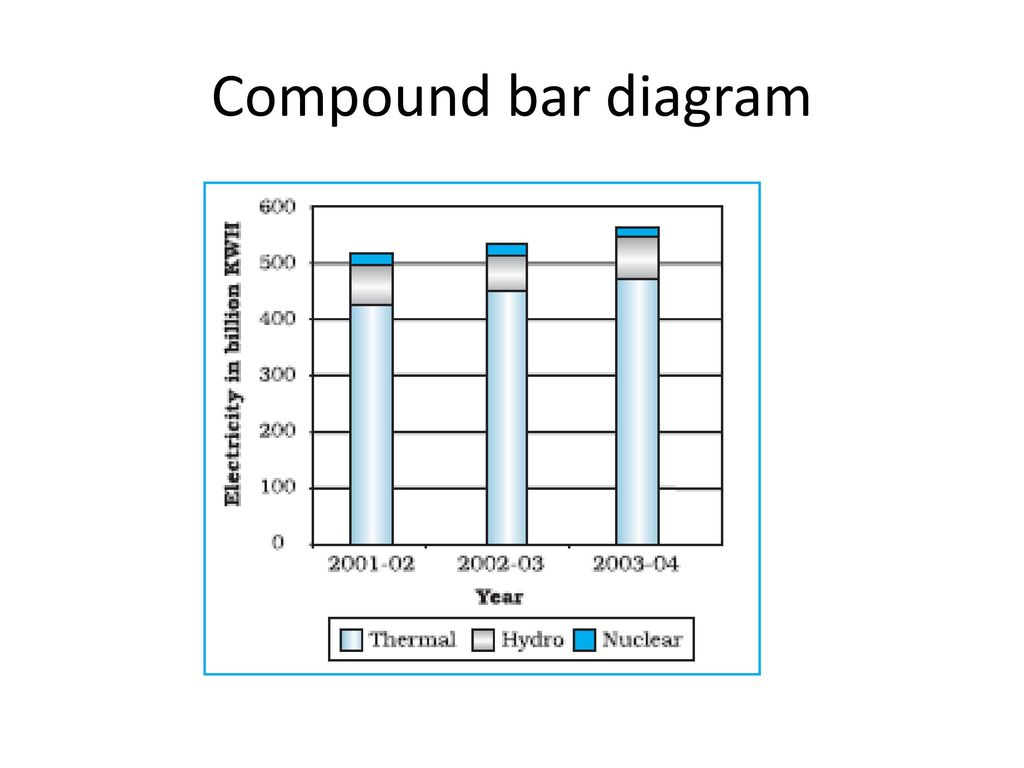 hight resolution of 18 compound bar diagram