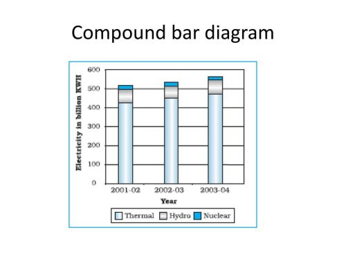 small resolution of 18 compound bar diagram