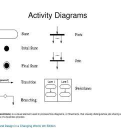 activity diagrams [ 1024 x 768 Pixel ]