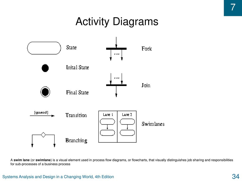 hight resolution of activity diagrams