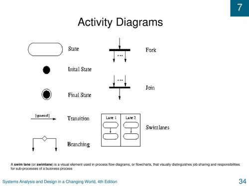 small resolution of activity diagrams