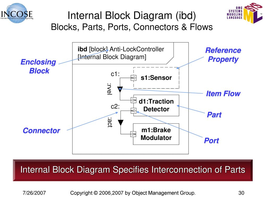 hight resolution of internal block diagram ibd blocks parts ports connectors flows