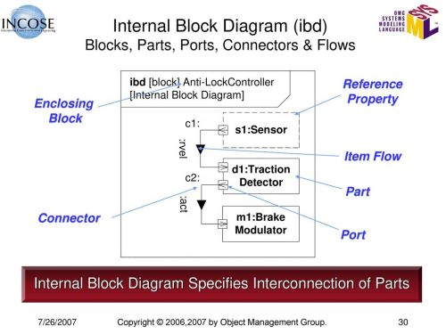 small resolution of internal block diagram ibd blocks parts ports connectors flows