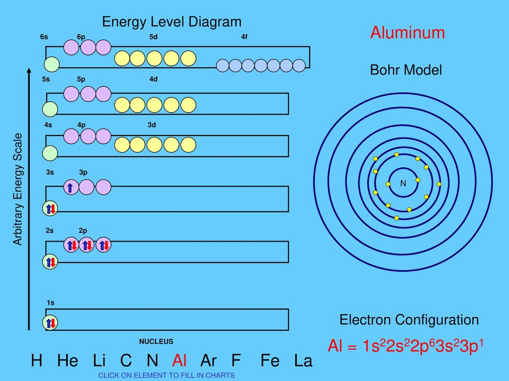 energy level diagram for aluminum printable pyramid bohr nitrogen model modern small resolution of 13