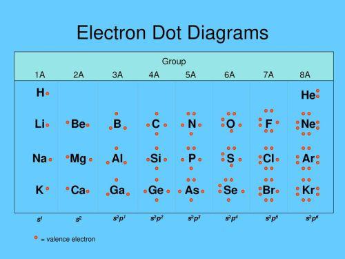 small resolution of dot diagram silicon simple wiring schema lewis dot diagram of germanium dot diagram silicon