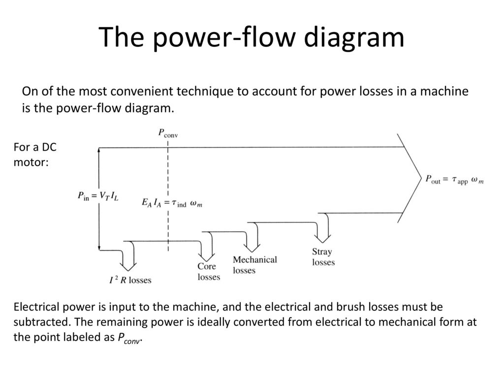 hight resolution of the power flow diagram