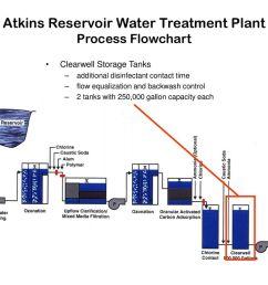 atkins reservoir water treatment plant process flowchart [ 1024 x 768 Pixel ]