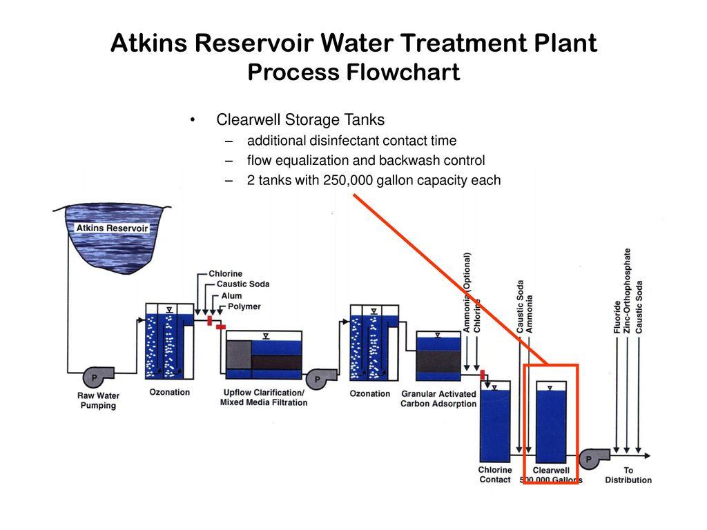 hight resolution of atkins reservoir water treatment plant process flowchart