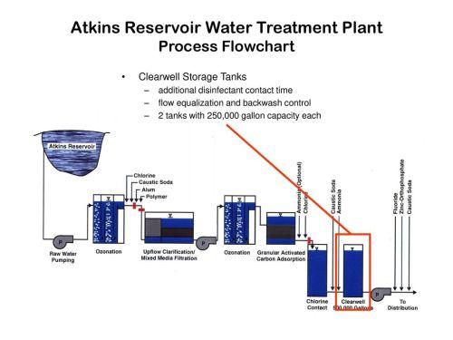 small resolution of atkins reservoir water treatment plant process flowchart