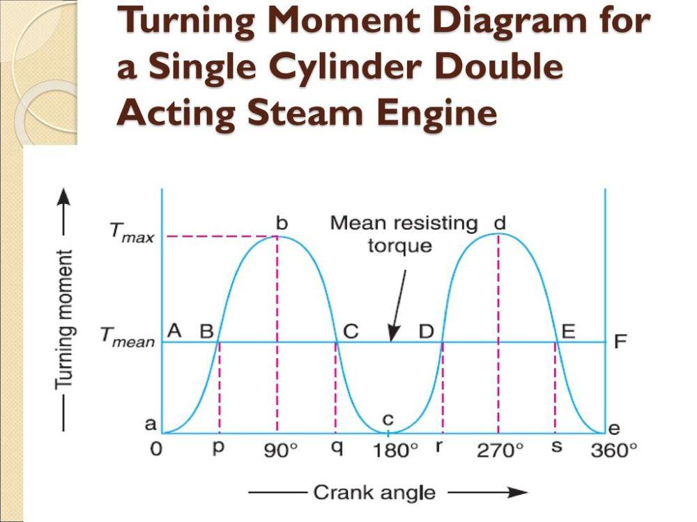 medium resolution of 4 turning