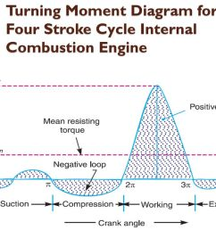 7 turning moment diagram for a four stroke cycle internal combustion engine [ 1024 x 768 Pixel ]